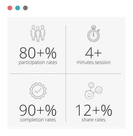 interactive-content-advert-performance