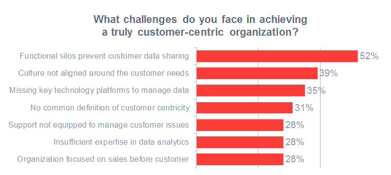 Challenges of customer-centricity