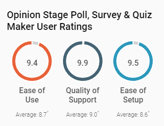 Opinion Stage – Proud Leader in G2Crowd!