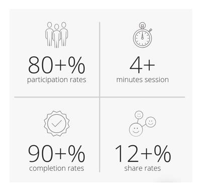 Display of performance metrics of quizzes